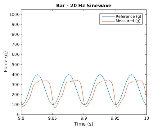 Bar 20Hz Waveform