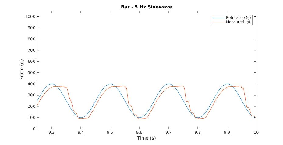 Bar 5Hz Waveform