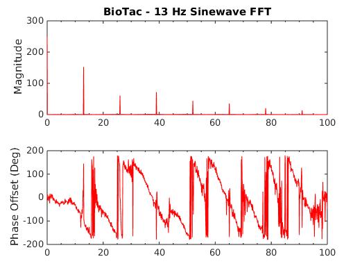 BioTac 13Hz FFT
