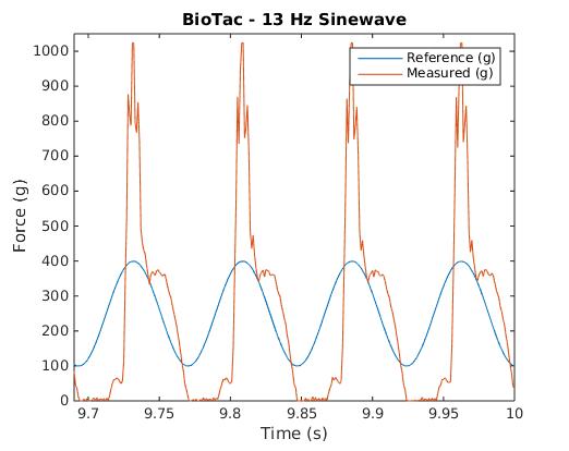 BioTac 13Hz Waveform