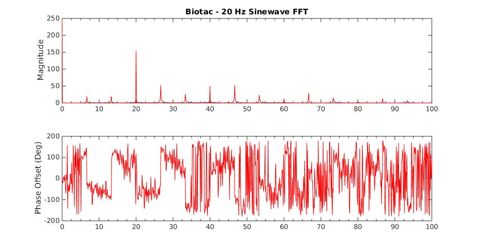 BioTac 20Hz FFT