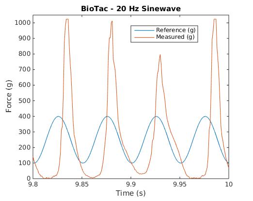 BioTac 20Hz Waveform