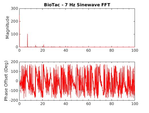 BioTac 7Hz FFT