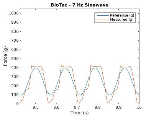 BioTac 7Hz Waveform