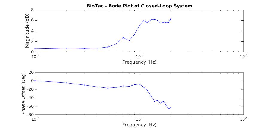 BioTac Bode Plot