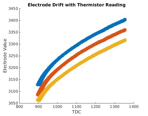 Electrodes vs TDC